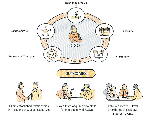 Engaging CXOs